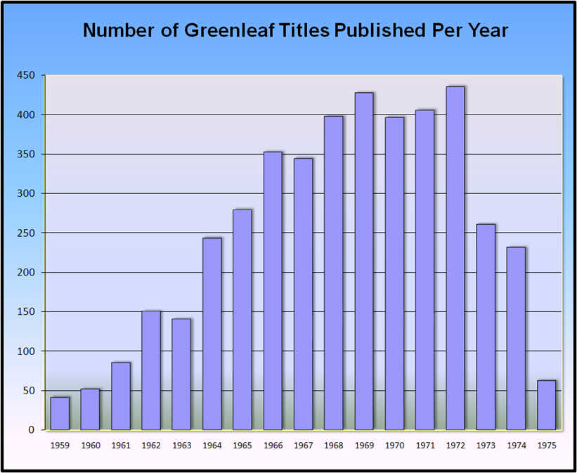 Vintage Greenleaf Classics Books - Titles Per Year