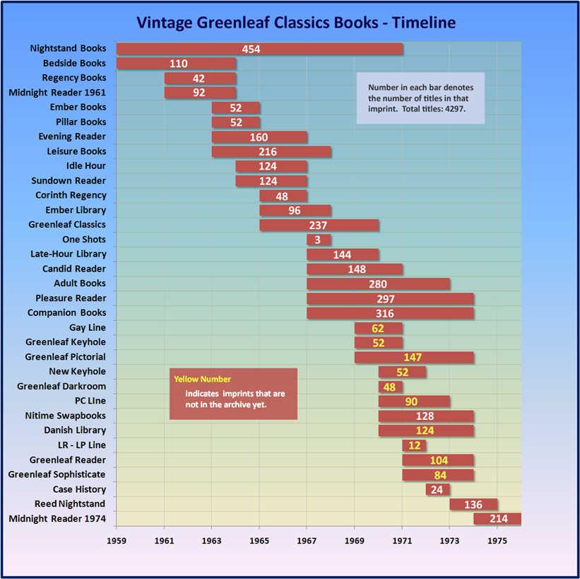 Vintage Greenleaf Classics Books - Timeline